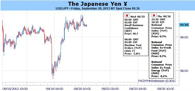 """Yen_Would_Benefit_from_Softer_US_Yields_but_FOMC_Turned_Risk_On_body_Picture_1.png, Yen Would Benefit from Softer US Yields, but FOMC Turned Risk """"On"""""""