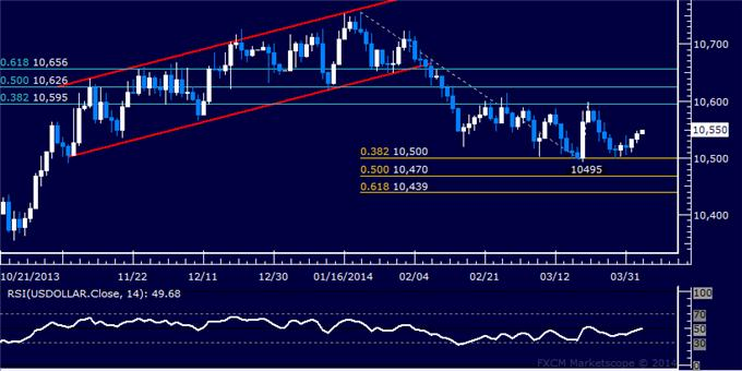 dailyclassics_us_dollar_index_body_Picture_3.png, US Dollar Technical Analysis: Major Breakout Threatened