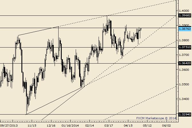 eliottWaves_eur-usd_body_Picture_10.png, EUR/USD Tests Trendline and Former High; 1.3800 Run Coming?