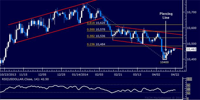dailyclassics_us_dollar_index_body_Picture_10.png, Forex: US Dollar Technical Analysis – Attempting a Recovery