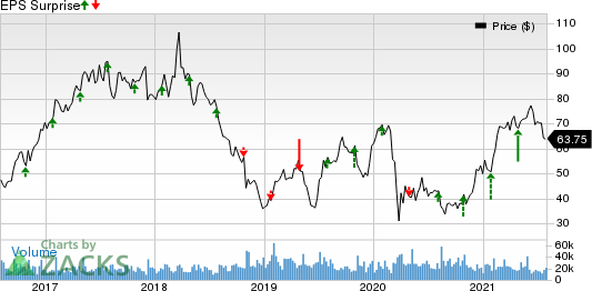 Western Digital Corporation Price and EPS Surprise