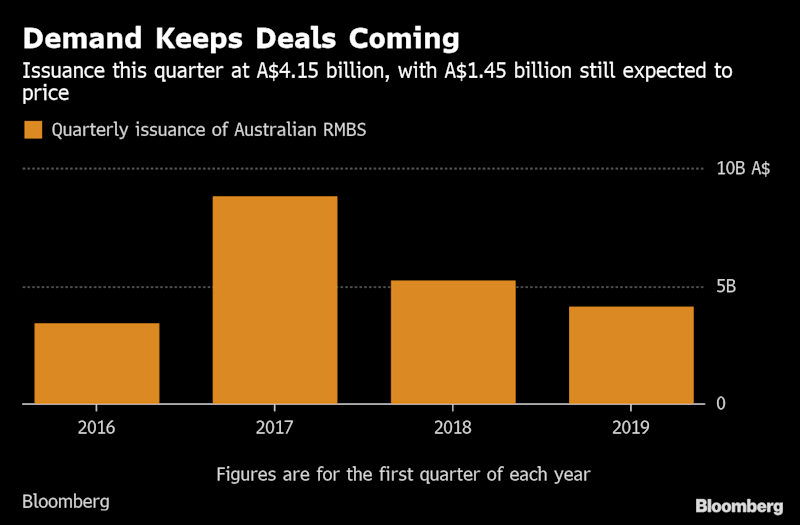 Australia Housing Slump Isn't Worrying Mortgage Bond Buyers
