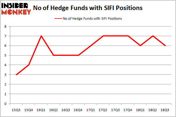 No of Hedge Funds With SIFI Positions