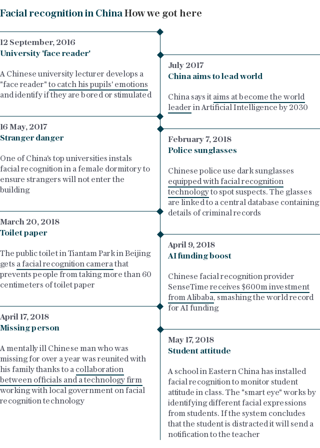Facial recognition in China timeline