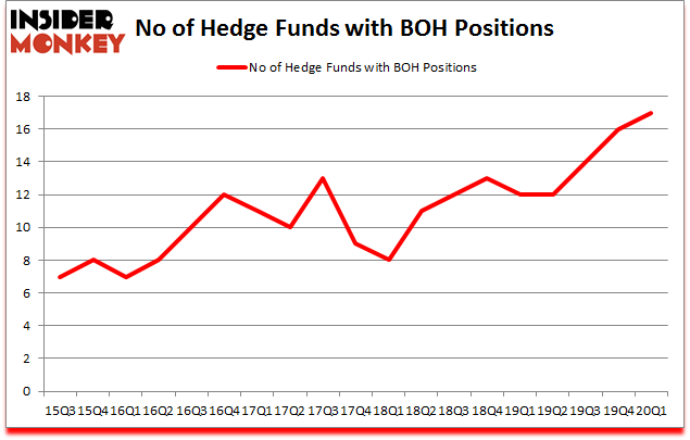 Is BOH A Good Stock To Buy?