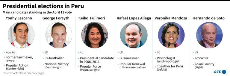 Main candidates in Peru's April 11, 2021 presidential election