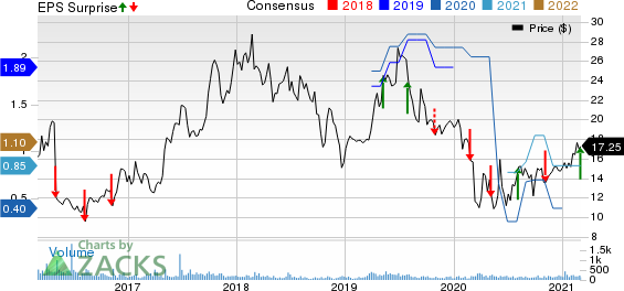 L.B. Foster Company Price, Consensus and EPS Surprise