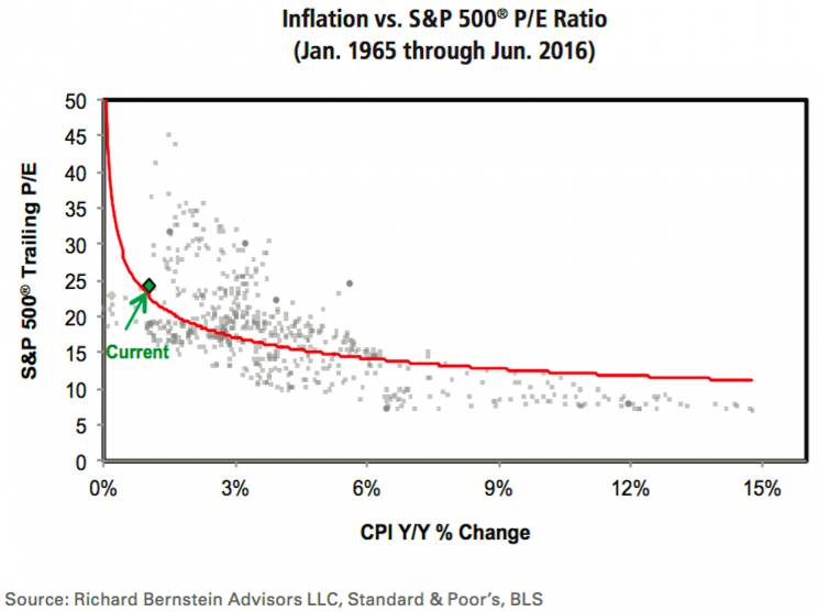 PE inflation