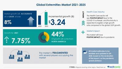 Latest market research report titled Extremities Market by Anatomy and Geography - Forecast and Analysis 2021-2025 has been announced by Technavio which is proudly partnering with Fortune 500 companies for over 16 years