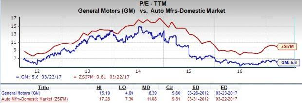 Will general motors be a suitable pick for value investors for General motors stock price