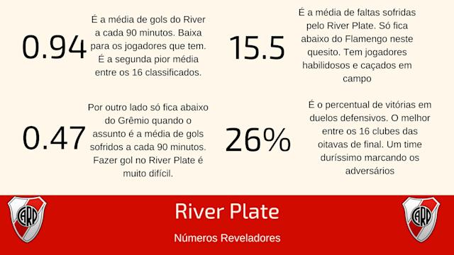 Números interessantes do River Plate (Fonte: Wyscout)