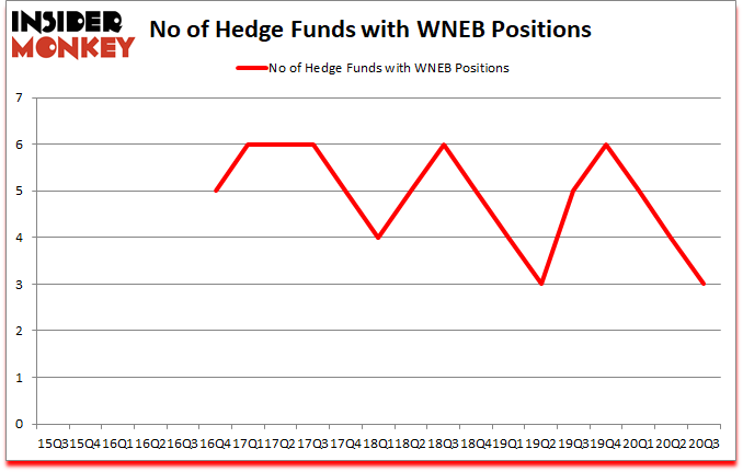 Is WNEB A Good Stock To Buy?