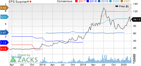 Innovative Industrial Properties, Inc. Price, Consensus and EPS Surprise