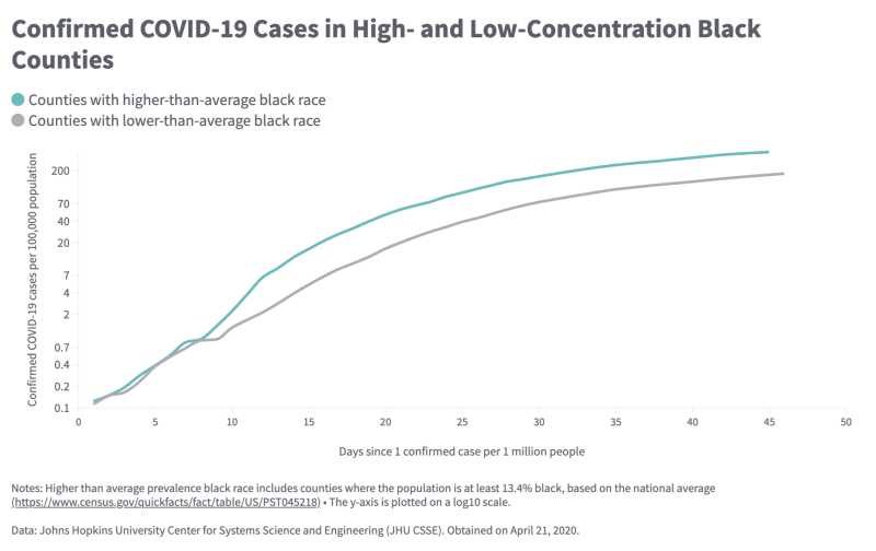 The report found racial disparities in coronavirus cases. (Chart: The Commonwealth Fund)