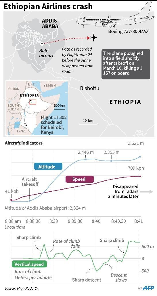 Graphic showing flight data on the altitude and speed of Ethiopian Airlines ET302 before it crashed on Sunday shortly after takeoff. (AFP Photo/)