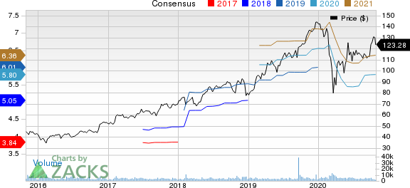 CDW Corporation Price and Consensus