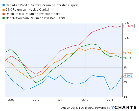 CP Return on Invested Capital Chart
