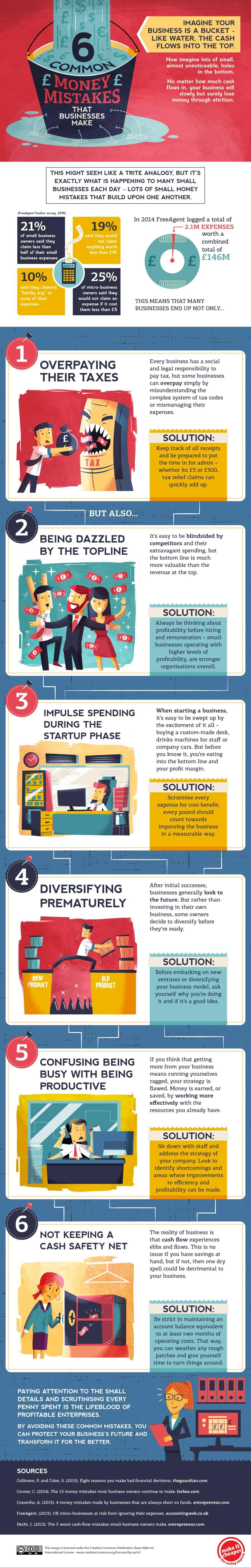 money mistakes (Infographic)