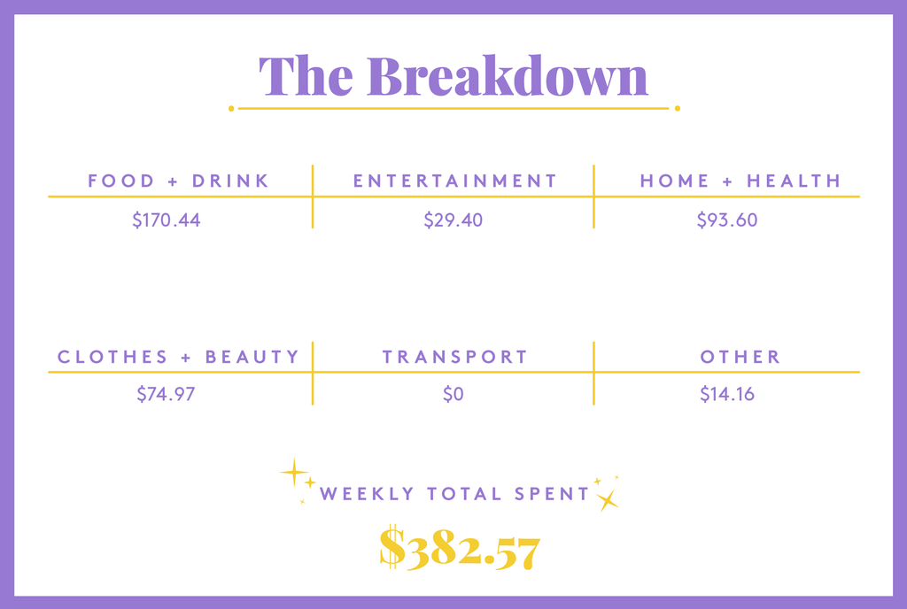 A Week In New York, NY, On A $44,673 Salary