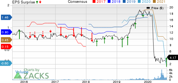 Hallmark Financial Services, Inc. Price, Consensus and EPS Surprise