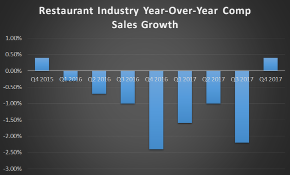 A bar chart showing restaurant industry negative comparable sales for the last two years. The metric turned positive by 0.5% in the fourth quarter of 2017.
