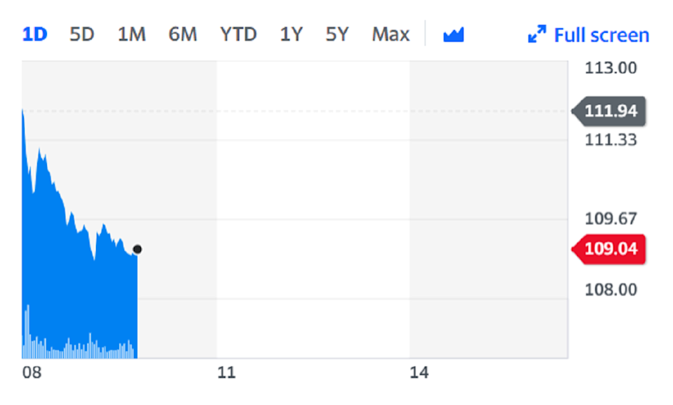 Rolls Royce lead the FTSE 100 laggards on the back of the news. Chart: Yahoo Finance
