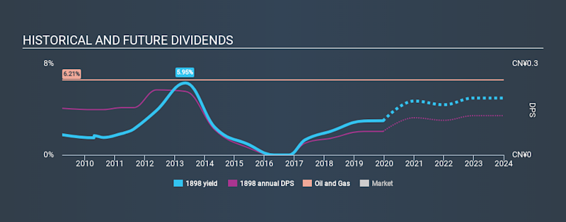 SEHK:1898 Historical Dividend Yield, December 20th 2019