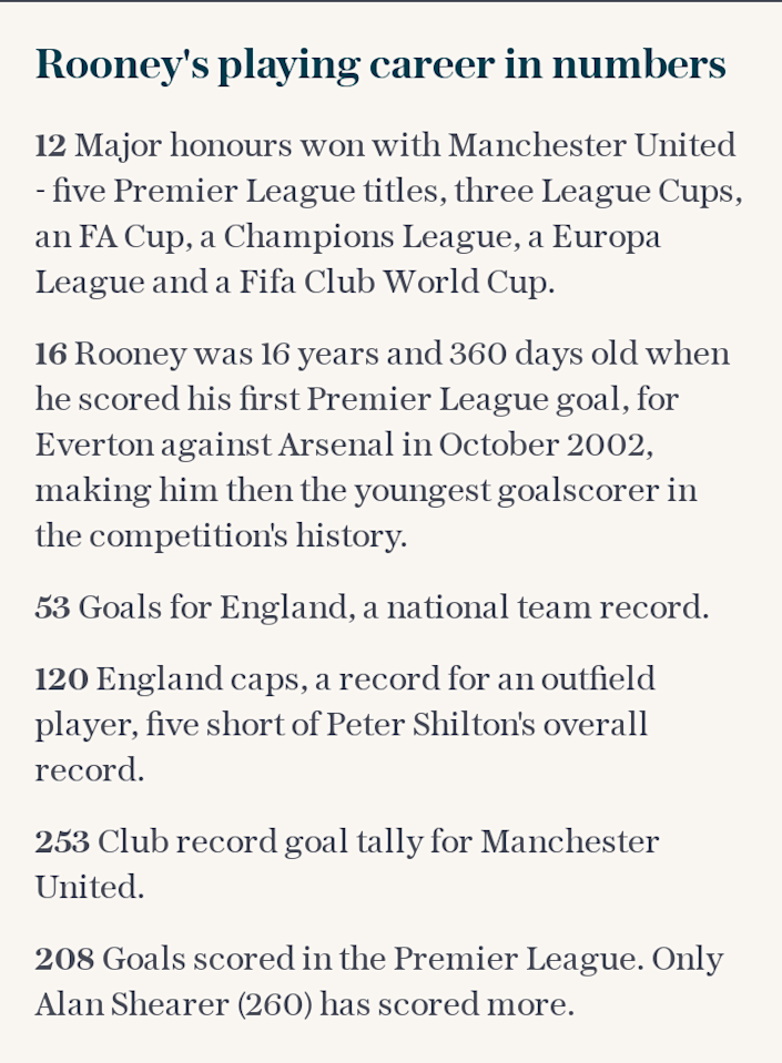 Rooney's playing career in numbers
