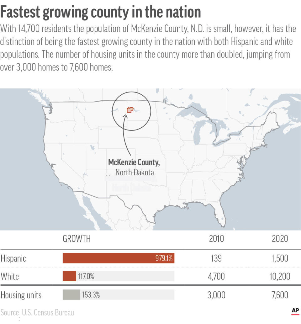 McKenzie County, N.D. is the fastest growing county in the nation.