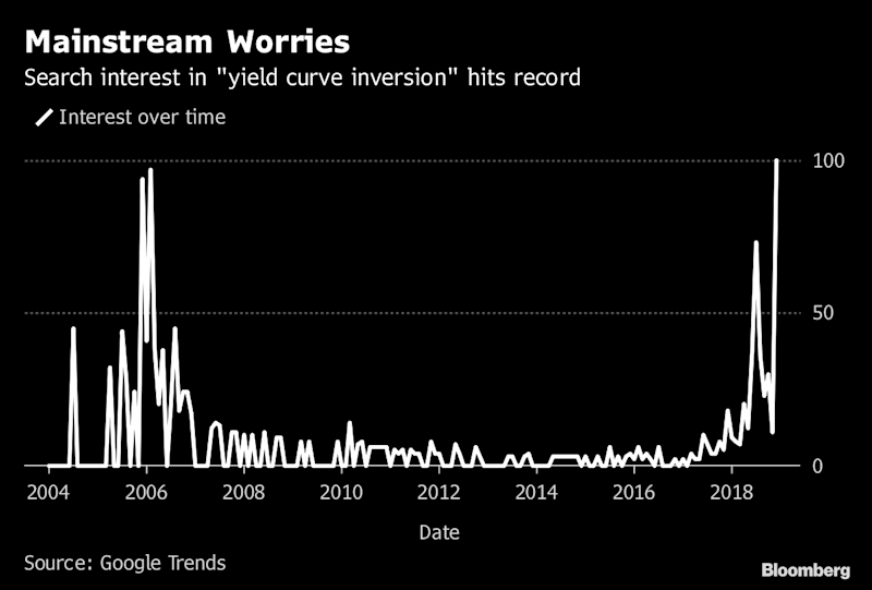Worries About the Inverted Yield Curve Have Gone Mainstream