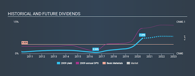 SEHK:2009 Historical Dividend Yield May 21st 2020