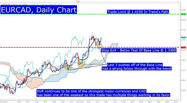 Learn_Forex_EURCAD_Ichimoku_Buy_Signal_body_Picture_3.png, Timing Trades with the Ichimoku Future Cloud