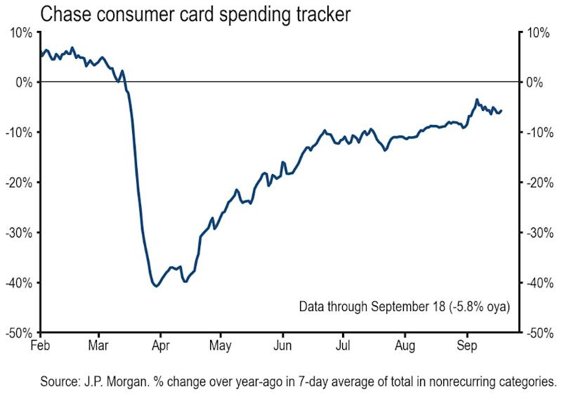 Consumer spending kicked into a higher gear in September even backing out a positive bump from Labor Day, according to data from JP Morgan. (Source: JPMorgan Chase)