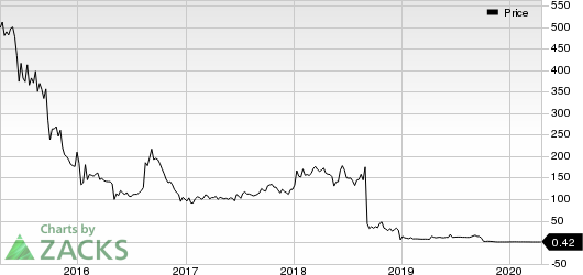 Histogenics Corporation Price