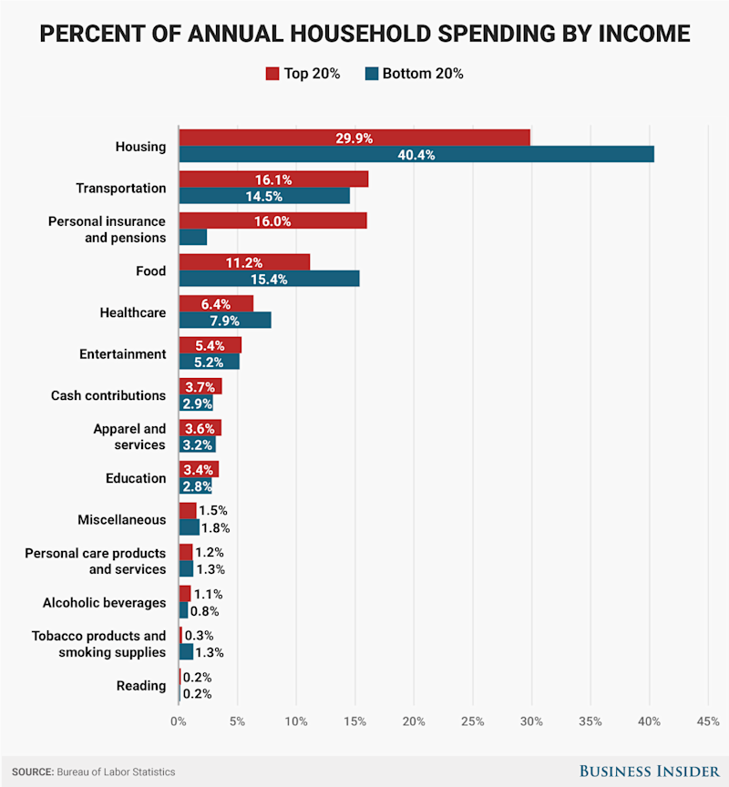 v2 BLS high vs low income spending percent