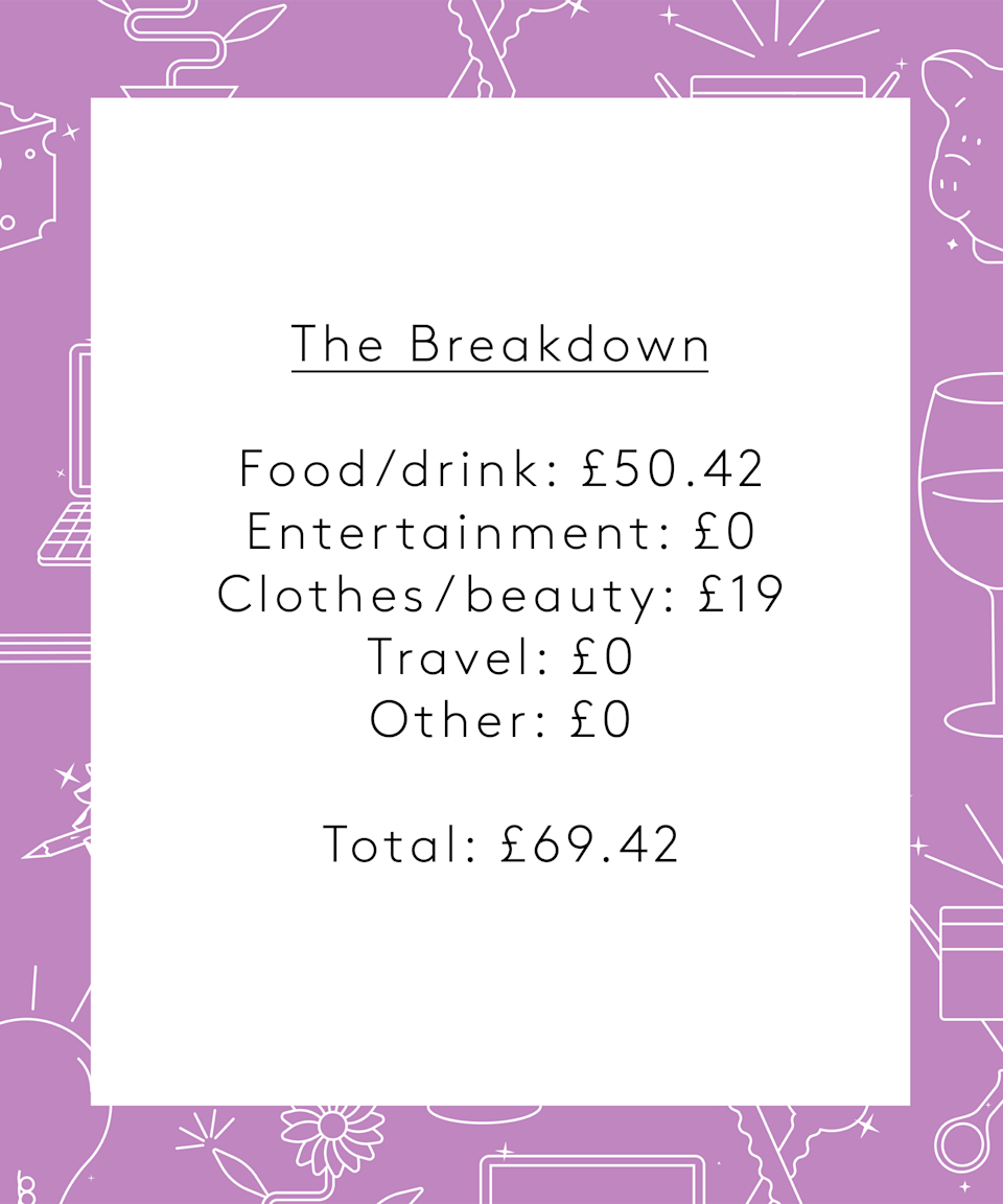 <strong>The Breakdown</strong><br><br>Weekly Total Spend: £69.42<br><br><strong>Food/drink:</strong> £50.42<br><strong>Entertainment:</strong> £0<br><strong>Clothes/beauty:</strong> £19<br><strong>Travel:</strong> £0<br><strong>Other:</strong> £0 <br><br><br><strong>Conclusion</strong><br><br>I had a lovely week, it's so refreshing being able to do all the things that we took for granted pre-pandemic like the cinema and eating in restaurants. Throughout the first year of the pandemic I threw myself into work because there wasn't much else to do but now I'm trying prioritise the things that make me happy.<br><br>My weekly spending naturally fluctuates based on what I'm doing and whose turn it is to pay, but I always try to balance it out so that overall I keep to around £400 a month, so I was happy to see I spent on the lower end of the scale this week. Absolutely not surprised that the majority was spent on food, my love handles will vouch for that.