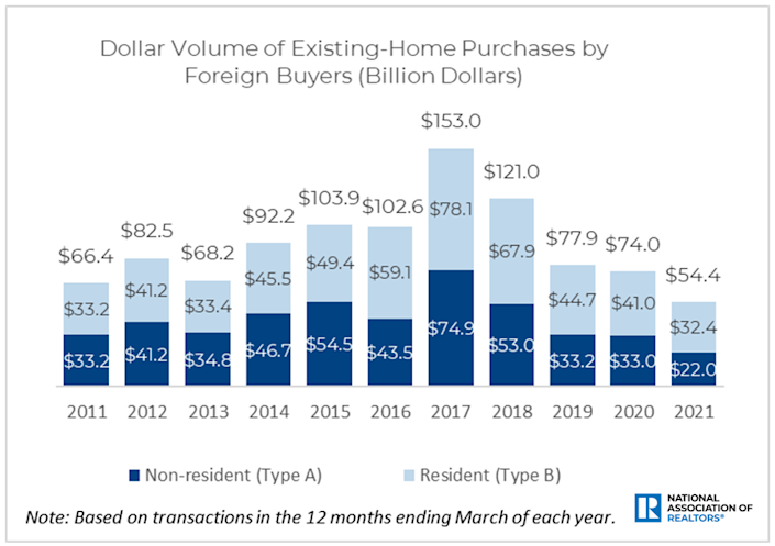 Dollar value of existing home purchases by foreign buyers
