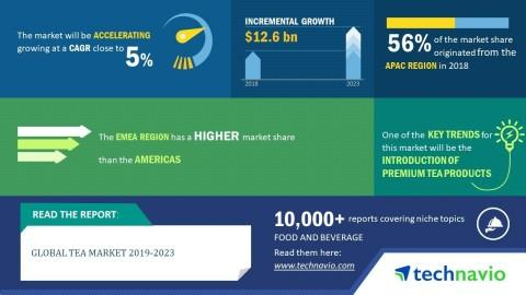 Tea Market Worth USD 12.6 Billion by 2023 | Technavio