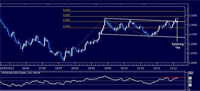 Forex_Analysis_EURUSD_Classic_Technical_Report_12.18.2012_body_Picture_1.png, Forex Analysis: EUR/USD Classic Technical Report 12.18.2012