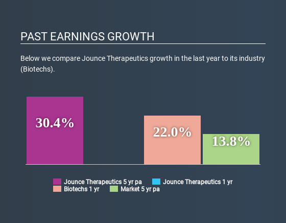 NasdaqGS:JNCE Past Earnings Growth April 21st 2020