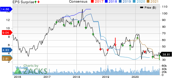 Western Digital Corporation Price, Consensus and EPS Surprise