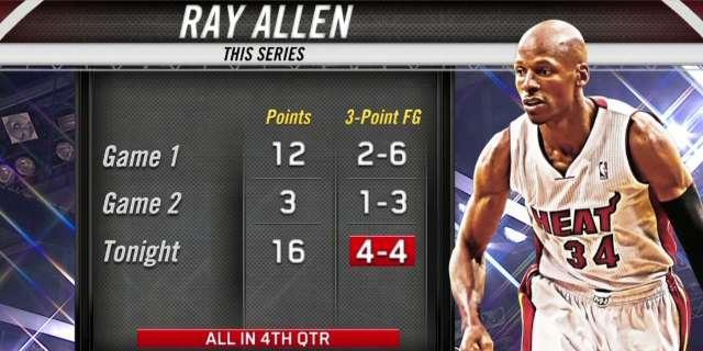 Retirement's still an option for Ray Allen, no matter how well he's playing
