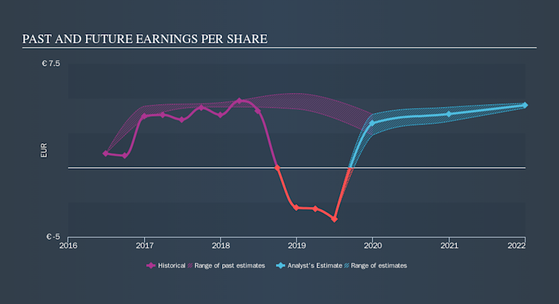 ENXTPA:NK Past and Future Earnings, October 21st 2019