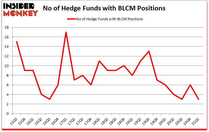 Is BLCM A Good Stock To Buy?