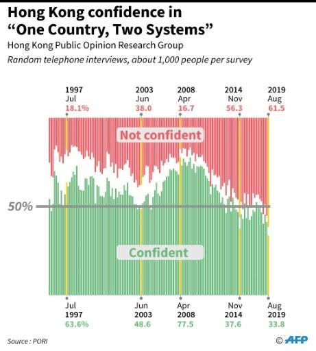 """Graphic charting confidence ratings in Hong Kong, on the concept of """"Once Country, Two Systems,"""" which is designed give Hong Kong a high degree of autonomy"""