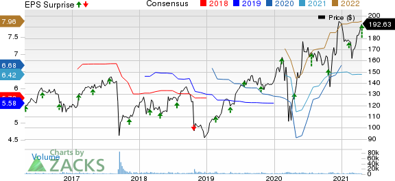 Equifax, Inc. Price, Consensus and EPS Surprise