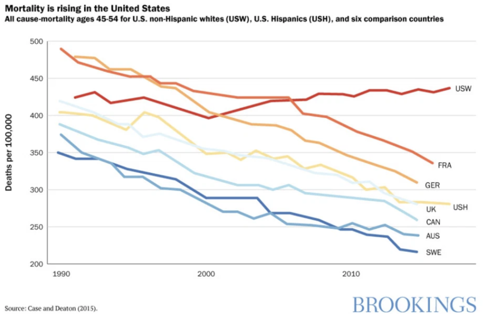 Mortality rising in the U.S.