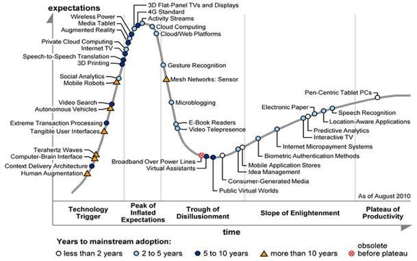 "Gartner ""Hype Cycle"" chart"