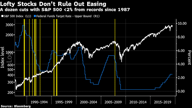 U.S. Stocks Flirting With Record Pose No Hurdle to Fed Rate Cuts