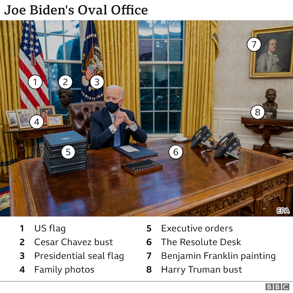 Annotated picture of Joe Biden`s Oval Office